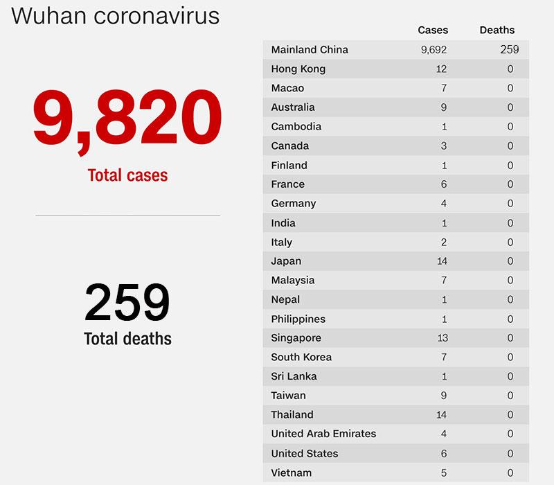 коронавирус данные смертей и заболевших на 2 февраля 2020 года