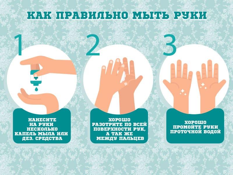 Как правильно мыть руки для профилактики коронавирус