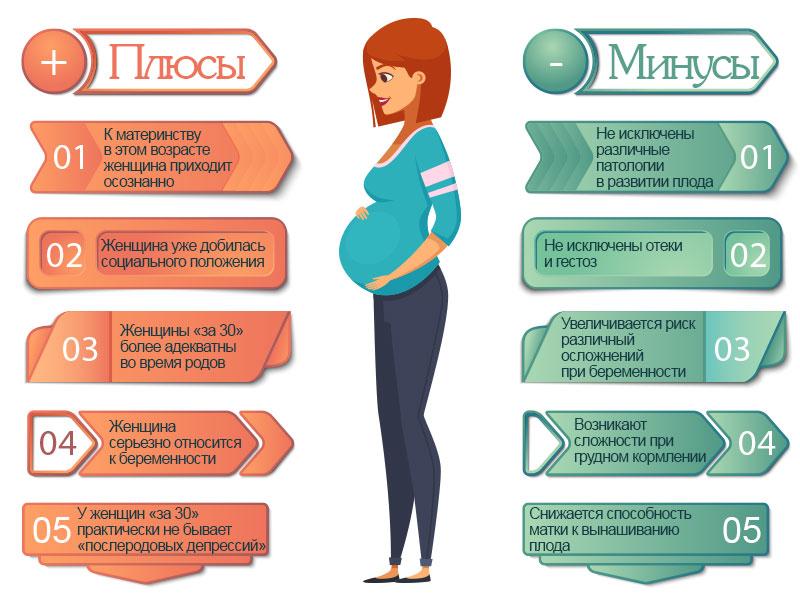 Плюсы и минусы беременности после 30 лет