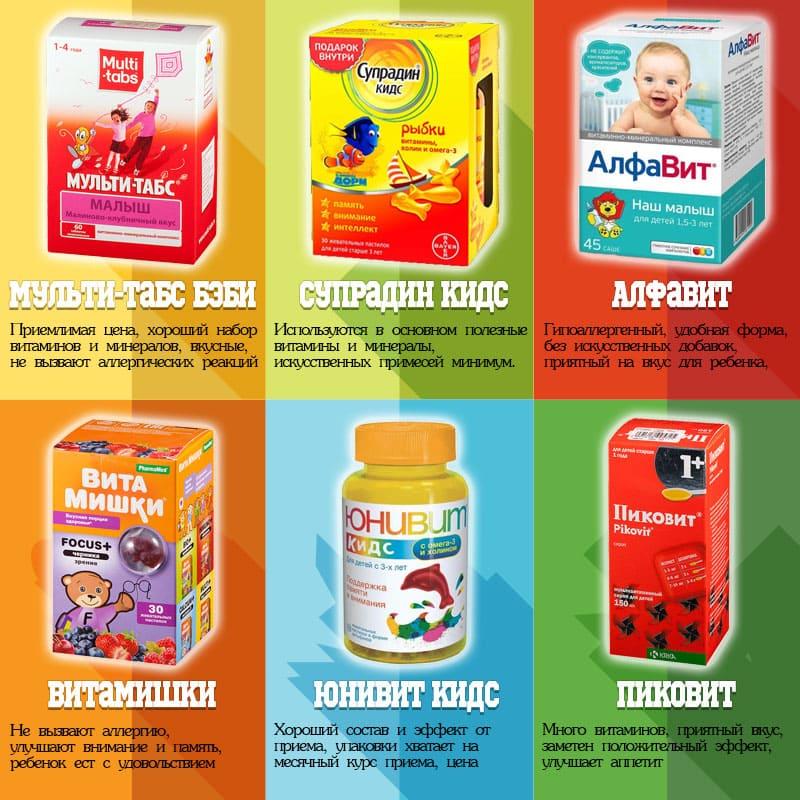 Популярные производители витаминов для детей