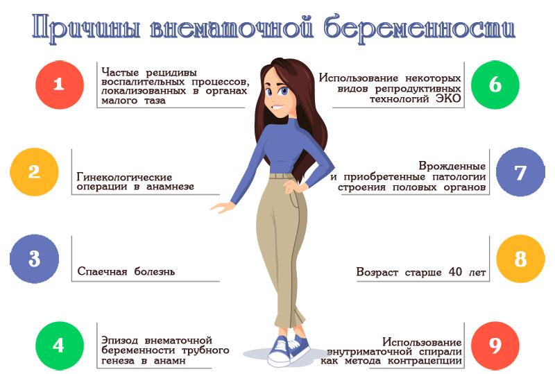 Причины возникновения внематочной беременности