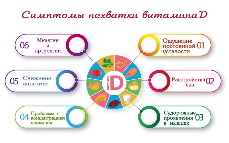 Клинические проявления хронического избытка витамина Д